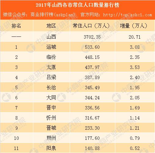 山西省有多少人口2017_2017年山西各市常住人口排行榜