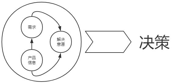 管理学原理 决策的要素有哪些_园林有哪些要素