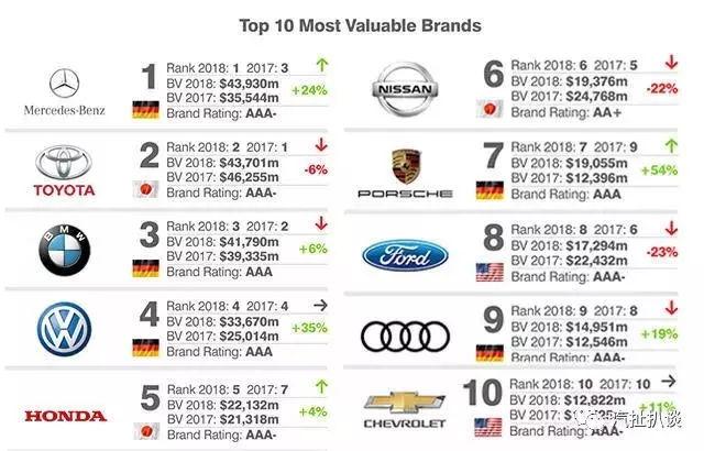 2018最具价值汽车品牌榜 哈弗、吉利进入前二十