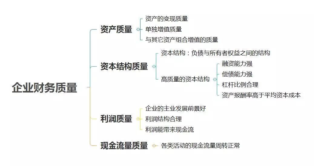 长沙管理会计培训:学习财务分析,你需要这10张思维导图!