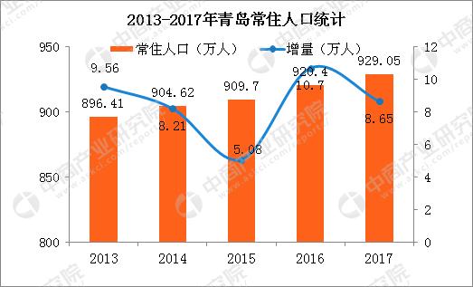 青岛人口2017_2017年青岛常住人口增加8.65万不敌厦门却力压苏州