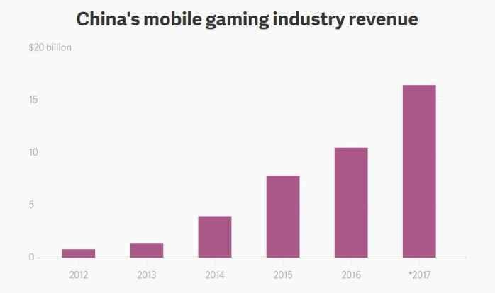 中国手游市场去年收入164亿美元 女玩家占半壁江山