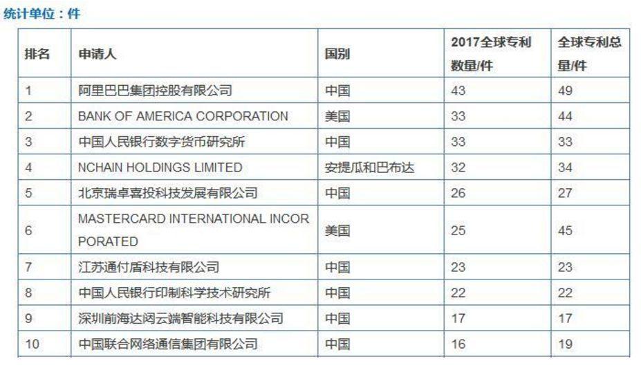 区块链专利哪家强?中国央行领跑全球!