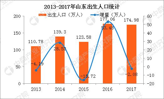 山东省人口有多少2017_2017年山东人口大数据分析:出生人口175万出生率高于全国