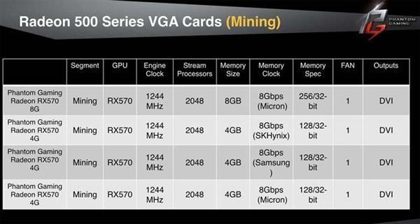 华擎正式发布RX 580/570显卡:走性价比路线的照片 - 4