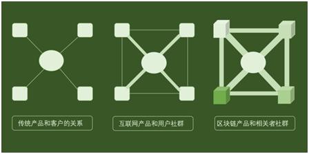 基于阿希101节点团队(机构)化对区块链