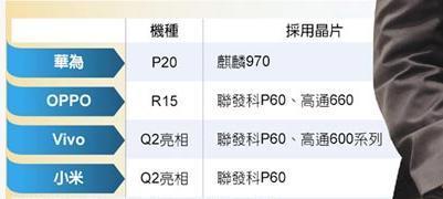 小米认可联发科12nm新U:将推P60/P70新品的照片 - 2