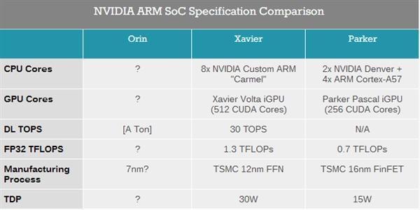 NVIDIA 7nm ARM芯片曝光:代号Orin、集成新架构GPU的照片 - 2