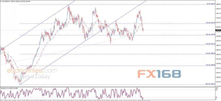 黄金日内交易分析:金价已跌破关键位置 预期下跌