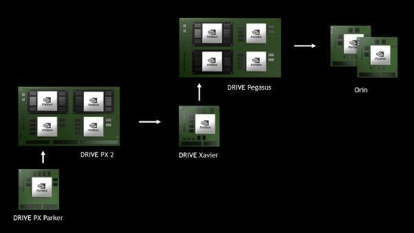 NVIDIA 7nm ARM芯片曝光:代号Orin、集成新架构GPU的照片 - 1