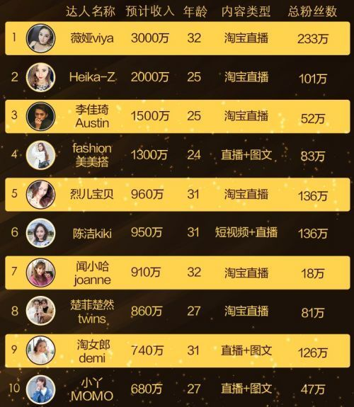 淘宝'淘布斯'榜单发布 女主播年收入达三千万的照片