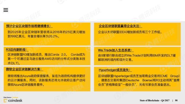 CoinDesk报告:企业区块链营收将达199亿美元