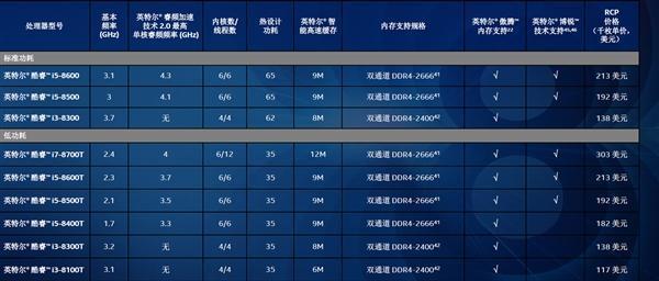 Intel8代酷睿台式机平价CPU发布:双核赛扬399元起的照片 - 2