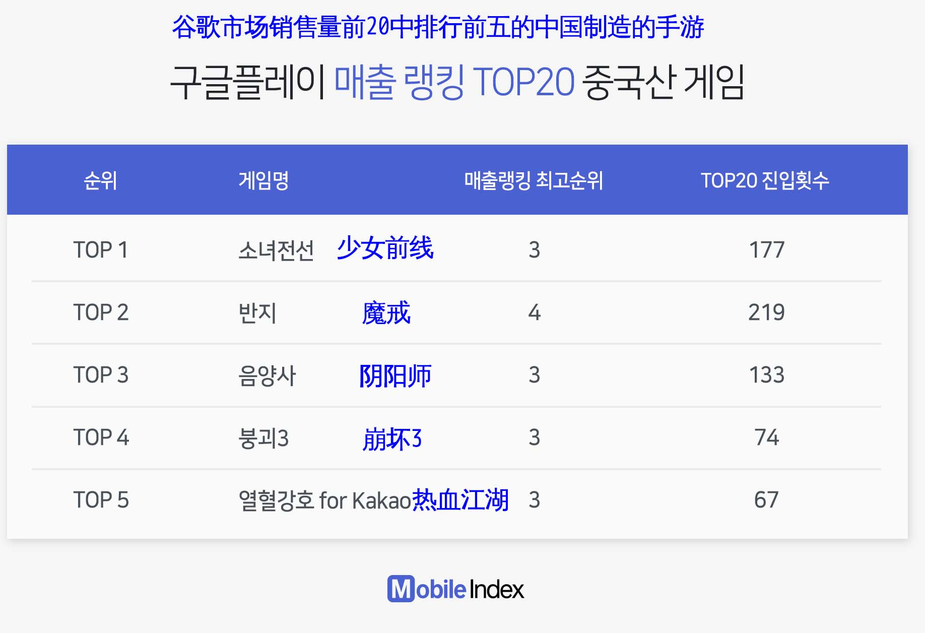 中国手游成韩国玩家评判标杆:完成度和趣味性大受好评