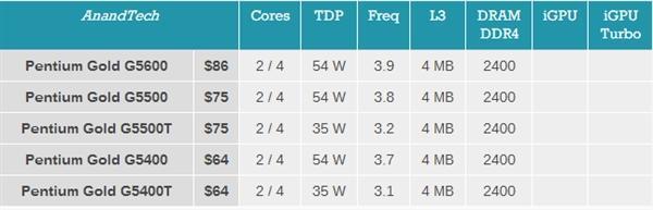 Intel8代酷睿台式机平价CPU发布:双核赛扬399元起的照片 - 4