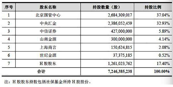 中信建投证券将成为第11只A+H券商股,其业绩已连降两年