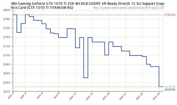 加密货币价格下滑带动NVIDIA/AMD中高端显卡均价暴降25%的照片 - 6