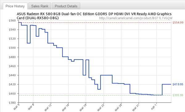 加密货币价格下滑带动NVIDIA/AMD中高端显卡均价暴降25%的照片 - 5