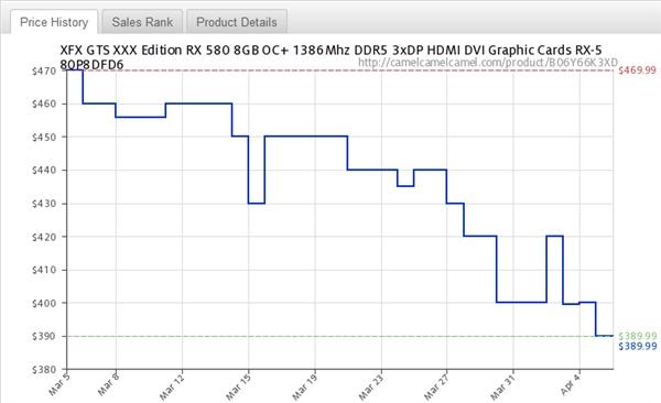 加密货币价格下滑带动NVIDIA/AMD中高端显卡均价暴降25%的照片 - 9