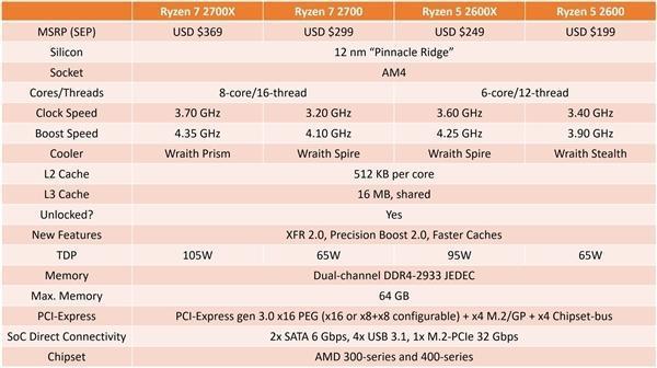 AMD锐龙7 2700X性能批量曝光:4.3GHz秒i7-8700K的照片 - 8