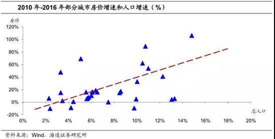 三四线城市人口_理顺三四线城市人口 房价与消费