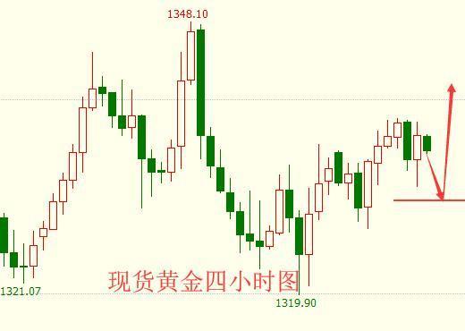 海炜寒:黄金续涨欲破1340,油价飞升连战皆捷