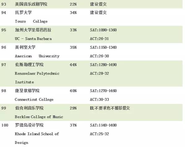 2018最难申请美国大学排行榜