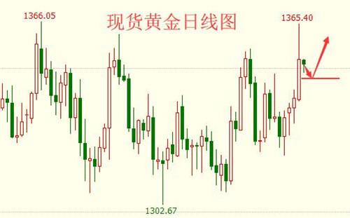 海炜寒:中美贸易战或将重燃,黄金原油多头
