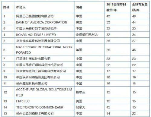 阿里蝉联全球科技品牌中国第一:四项技术中国将赶超美国的照片 - 3