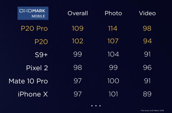 华为P20 Pro上手:有史以来最为出色的拍照手机?的照片 - 6