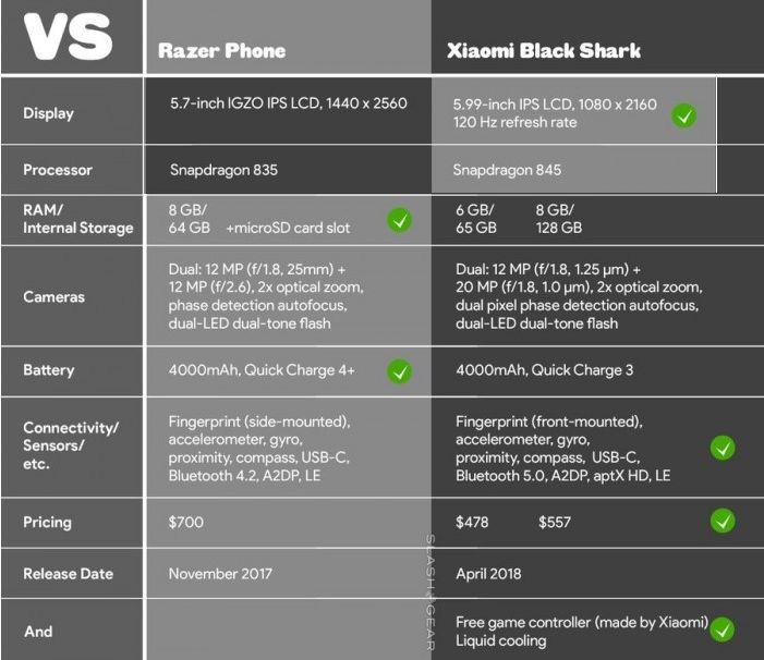 游戏手机你选谁?黑鲨和Razer Phone外观规格对比的照片 - 5