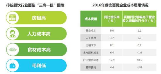 《中国智慧餐饮行业研究报告》发布 揭示了餐饮行业哪些趋势?