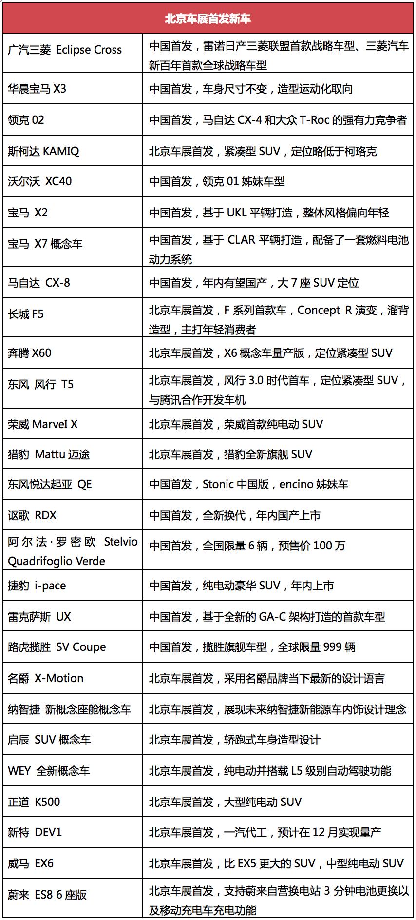 领克02、奥迪Q5L领衔,北京车展四十款SUV新车前瞻