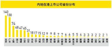 老虎证券发布《内地在港上市公司调查报告》:北京广东遥遥领先