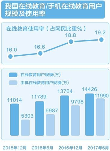 中国在线教育行业现状分析