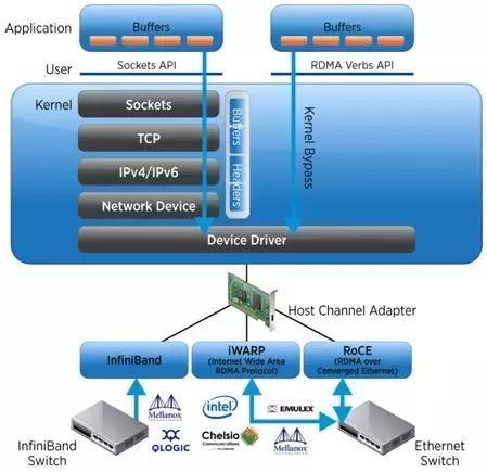 RDMA技术的原理及其与TCP/IP架构的对比
