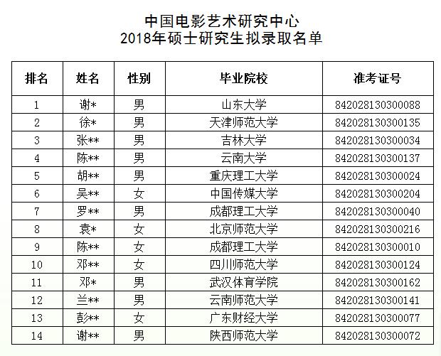 2018/2019年中国电影艺术研究中心【资料馆】硕士研究生拟录取名单 辅导班