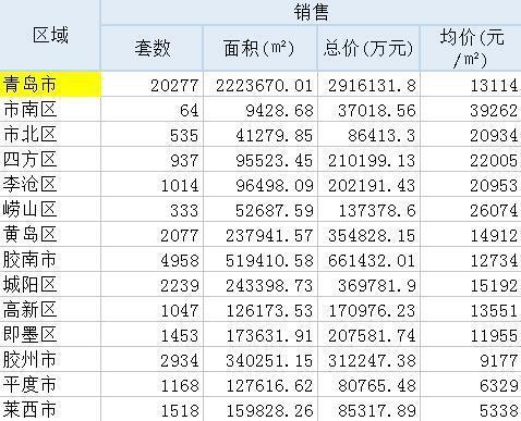 4月青岛新房量价齐升 成交20