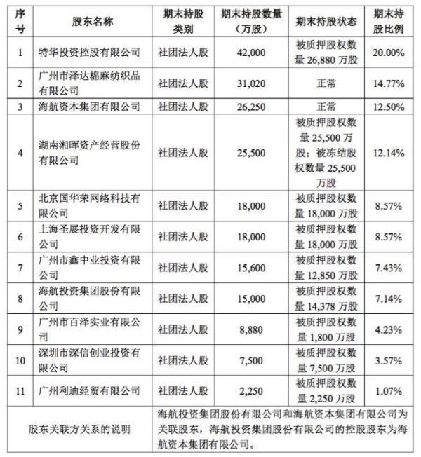 """华安保险董事长_华安保险股权质押比例升至83.97%董事长职位仍空缺、""""海航系""""欲..."""