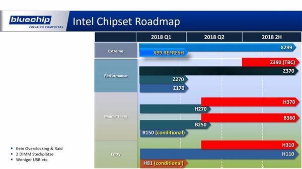AMD二代撕裂者、Intel新8核i7齐曝:主板命名让人凌乱的照片 - 4