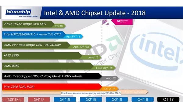 AMD二代撕裂者、Intel新8核i7齐曝:主板命名让人凌乱的照片 - 2