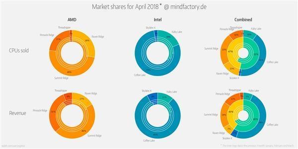 零售商分享CPU销量数据:AMD锐龙和Intel竟然五五开了的照片 - 2