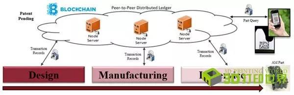 追根溯源!Moog开发基于区块链的VeriPart系统,数字化管理3D打印供应链