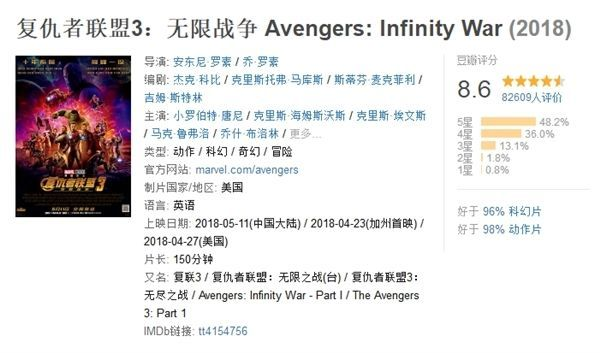 《复仇者联盟3》豆瓣评分8.6 中国内地票房破6亿大关的照片 - 2