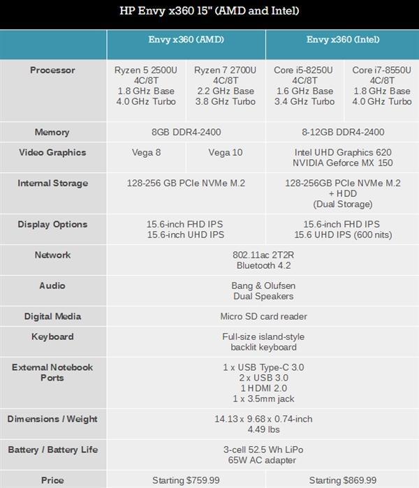 惠普Envy x360变形本全线升级:锐龙APU力压酷睿的照片 - 6