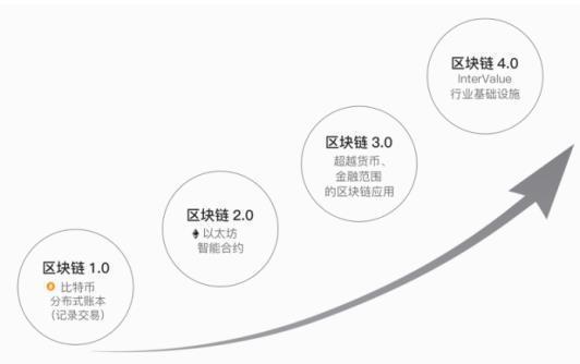 InterValue这条公有链将把区块链带入4.0时代