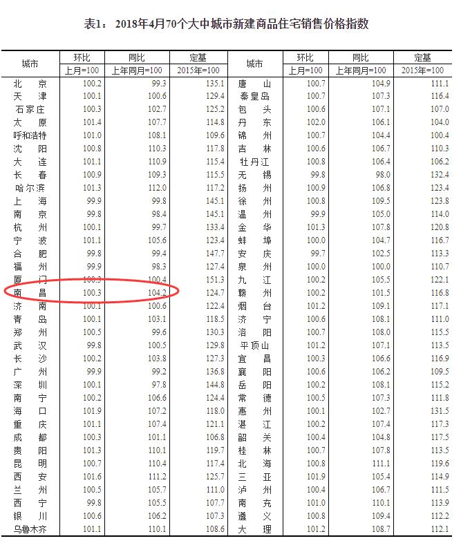 最新!4月南昌新房价格上涨0.3% 二手房价格涨0.9%