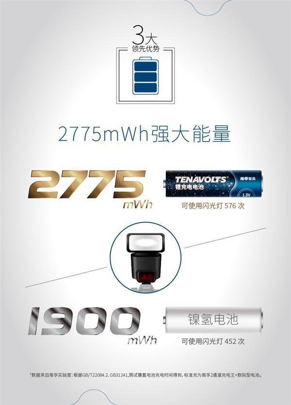 取代镍氢 南孚发布颠覆级5号充电锂电池:69元的照片 - 5