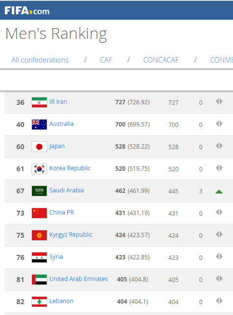 FIFA排名:国足原地踏步9个月最低 仍列亚洲第6