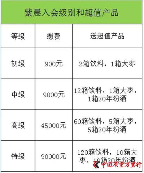 紫晨董事长_山西紫晨涉嫌传销相关zf部门已介入调查